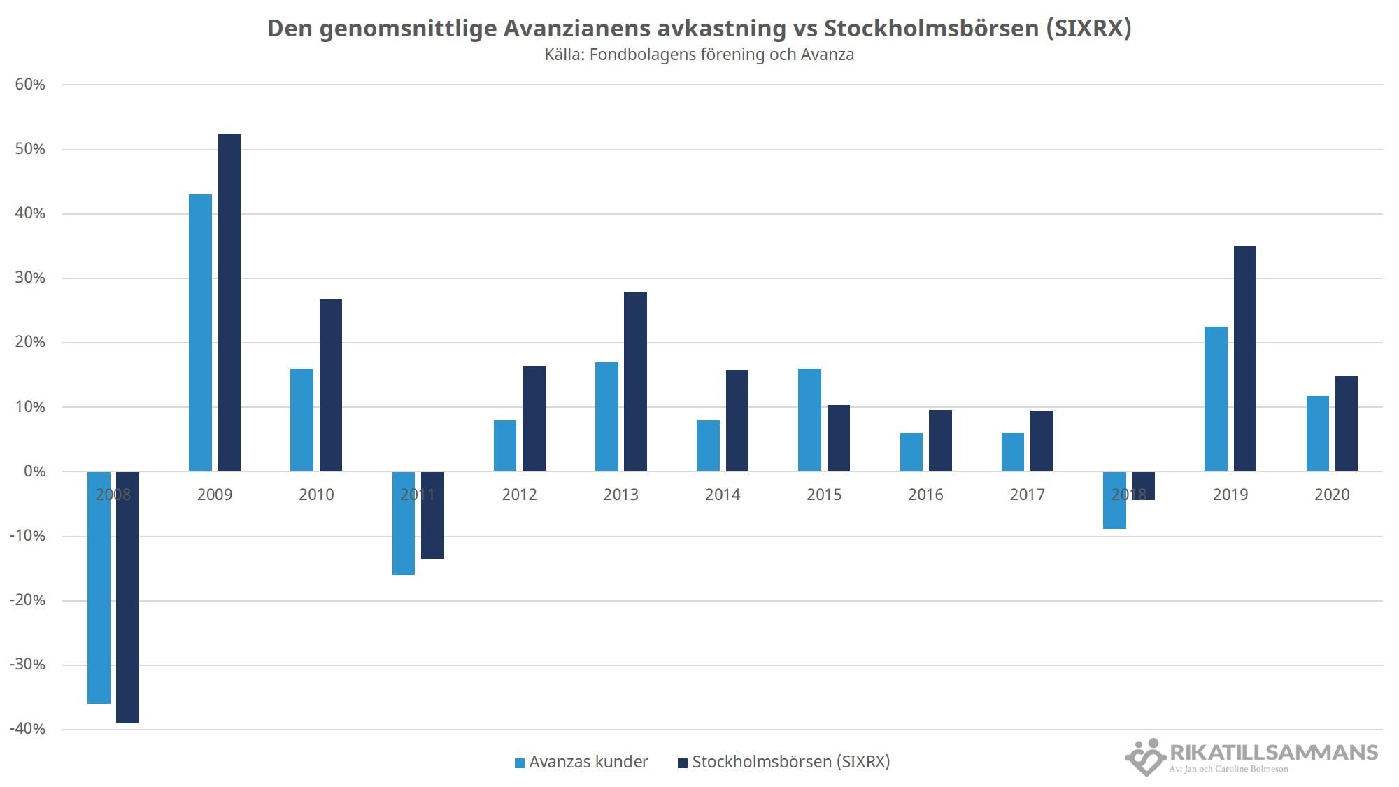 Genomsnittlige avanzianen vs Stockholmsbörsen (SIXRX)