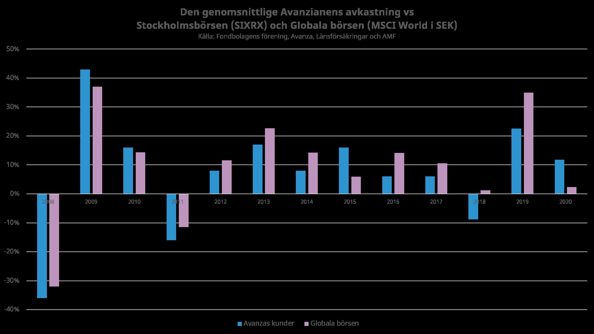 Genomsnittlige avanzianen vs Globala börsen (MSCI World i SEK)