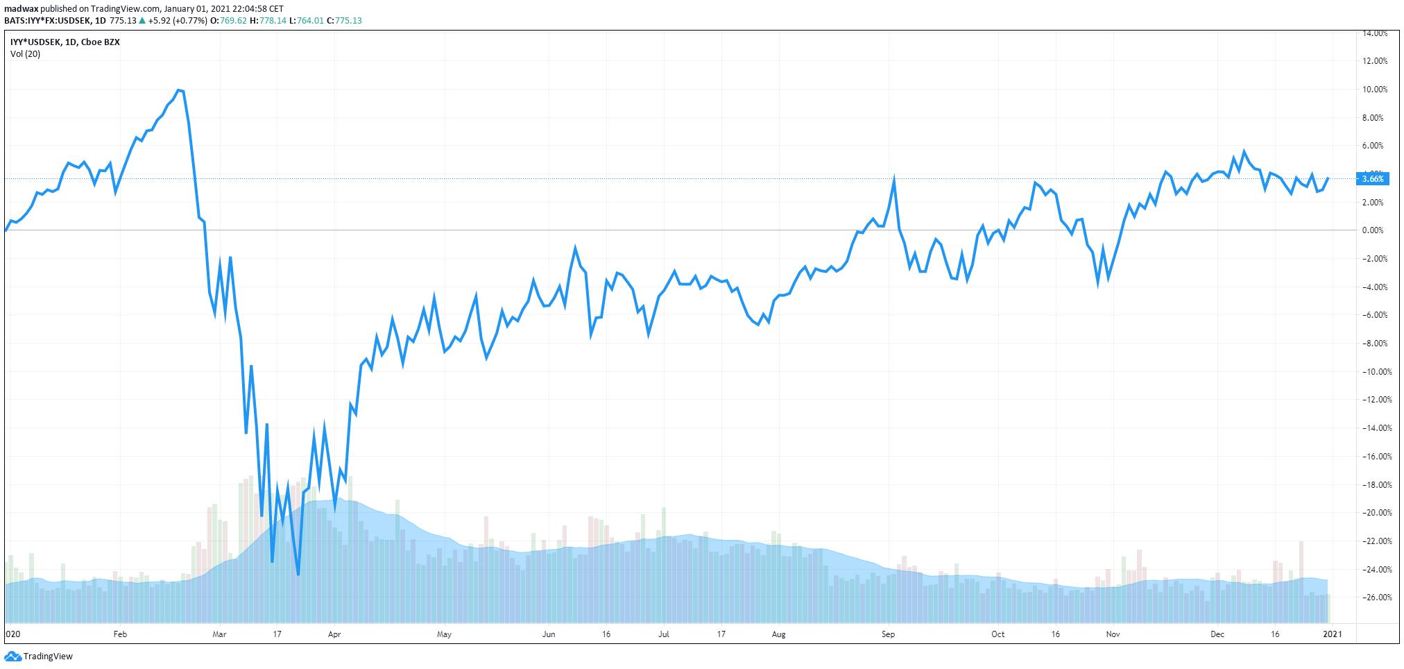 Amerikanska börsen (DJ USA) representerat av iShares Dow Jones (IYY) i SEK