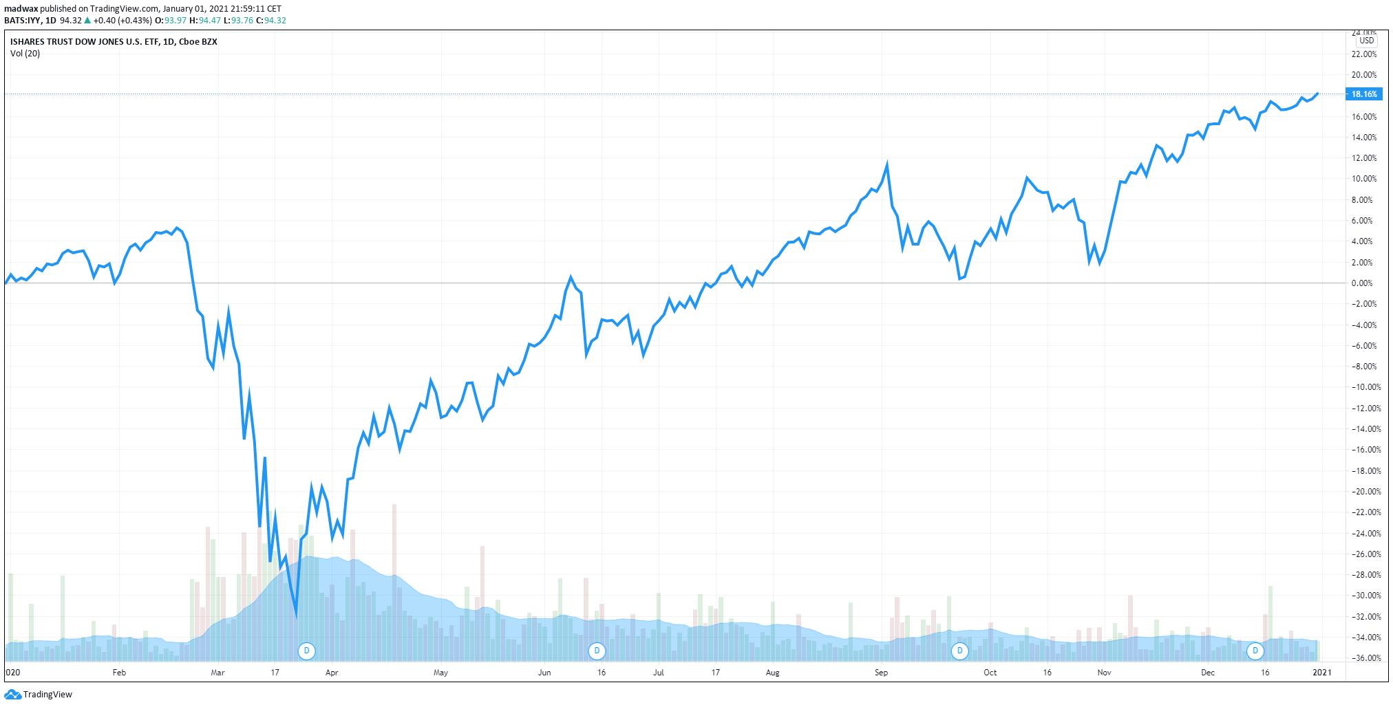 Amerikanska börsen (DJ USA) representerat av iShares Dow Jones (IYY)